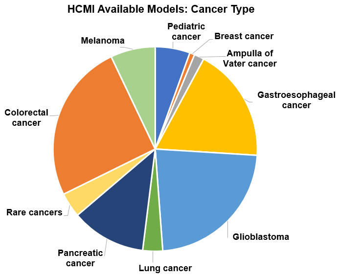 Cancer types available at HCMI Searchable Catalog