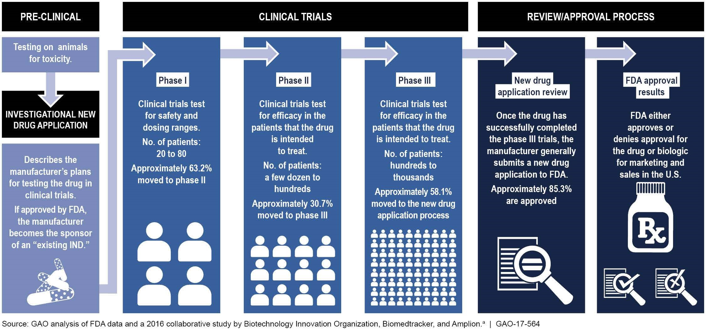 Steps involved in drug development and approval process