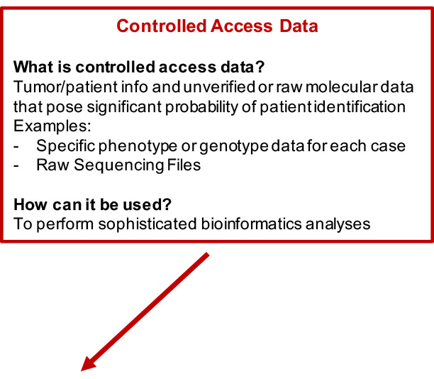 controlled access data
