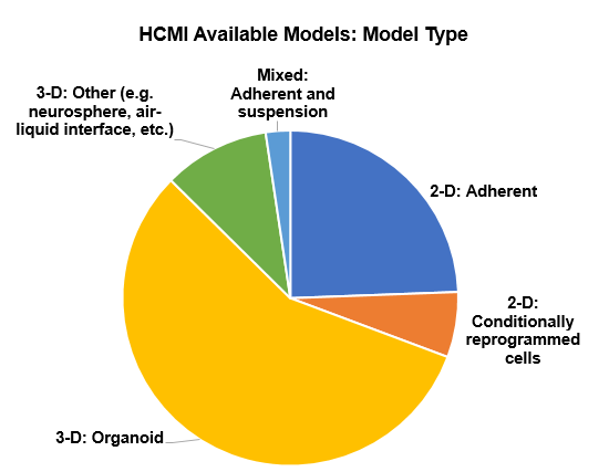 Model types available at HCMI Searchable Catalog