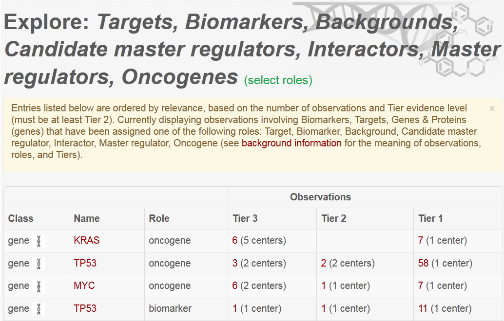 """The """"Biomarkers, Targets, Genes & Proteins"""" browse page provides a tabular presentation of class, subject, and observations"""