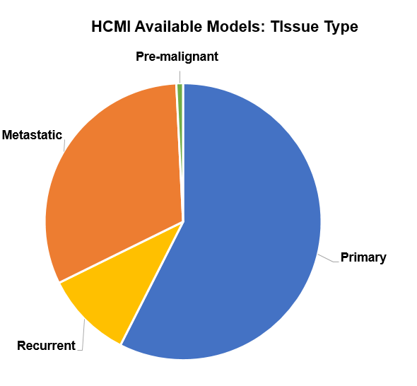 Tissue types available at HCMI Searchable Catalog